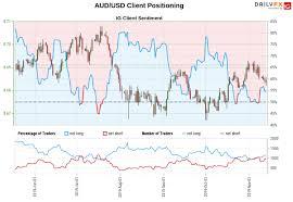 Aussie Dollar Chart Aud Usd Aussie Dollar In Focus Ahead Of Australian Jobs Report