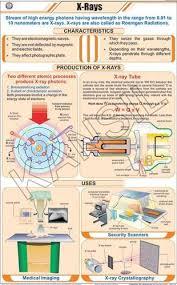 Physics Chart Paper X Ray For Physics Chart
