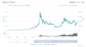 First in 2012, where the reward per block dropped from 50 to 25 bitcoins. Will The Upcoming Halving Increase Bitcoin S Price Finance Magnates