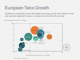 Bubble Charts Mekko Graphics My Tdc Chart The Chart
