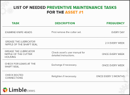 Maintenance Allocation Chart Annual Service Preventive Maintenance Plan The Ridiculously Simple Guide