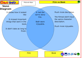Book Vs Movie Venn Diagram Film Response Divergent By Veronica Roth