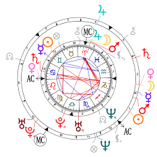 Brad Pitt Natal Chart Astrological Compatibility Brad Pitt And Angelina Jolie