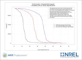Windexchange North Carolina Potential Wind Capacity Chart