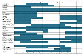 Florida Fishing Seasons Chart Florida Keys Fishing Calendar Calendar Template 2019