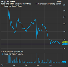 Snapchat Stock Quote Awesome Snapchat SNAP Falls Below 48 IPO Price For The First Time
