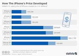 Chart How The Iphones Price Developed Statista