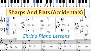 Right Hand Piano Notes Chart Guide To Sharps And Flats In Treble And Bass Clefs Piano Notes Chart