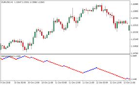 Renko Charts Renko Charts Metatrader 4 Forex Indicator