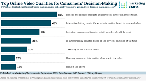 Decision Making Charts And Diagrams Cmocouncil Online Video And Consumer Decision Making