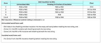 Wall Insulation R Values Fieldgeneral Info