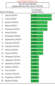 CACHU Last Name Statistics by MyNameStats.com