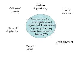 do it now match up the key words their definitions ppt welfare dependency culture of poverty social exclusion
