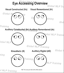 Lying Eye Chart Nlp Eye Accessing How To Know How Someone Is Thinking