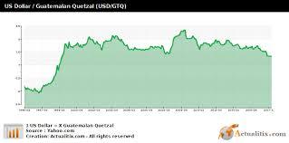 Us Dollar Guatemalan Quetzal Usd Gtq