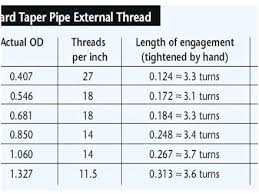 Steel Size Chart Sch 40 Steel Pipe Sizes Agromarketing Com Co
