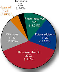 world energy resources  remaining oil breakdown of the remaining 57 zj oil on the planet the annual oil consumption was 0 18 zj in 2005 there is significant uncertainty