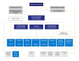 Organization Chart Osotspa Public Company Osp