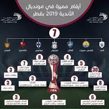 أرقام مميزة في كأس العالم للأندية 2019 في قطر - التيار الاخضر