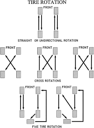 Tire Rotation Pattern Awd