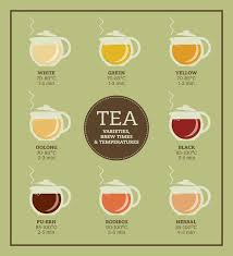 Tea Steeping Chart Tea Steeping Time Know Your Tea World Tea Directory