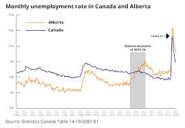 Maybe you would like to learn more about one of these? Charts To Watch In 2021 The Most Important Canadian Economic Graphs For The Year Ahead Macleans Ca