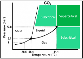 Co2 Phase Chart Supercritical Phase Diagram Of Co2 Printable Diagram