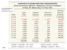 amortizing bond discount bond discount amortization schedule military bralicious co