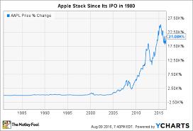 Apple Share Price History Chart Apples Stock Split History Nasdaq