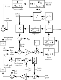 Operation and simulation of hybrid wind and gas turbine power