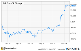 Goldman Sachs Stock Price Chart Heres Why Goldman Sachs Soared 33 In 2016 The Motley Fool