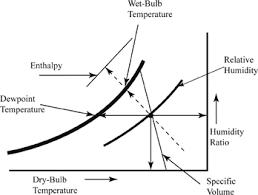 Definition Of Psychrometric Chart Chegg Com