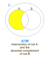 Venn Diagram A Or B A B Compliment Venn Diagram Manual E Books