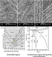 Microstructure Mechanical And Electrochemical Evaluation Of