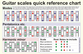 Guitar Scale Chart Andchords Guitar Scales Chart By