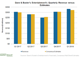 Dave And Busters Prices Chart Dave Busters First Quarter Revenue Rose Over 9 Market