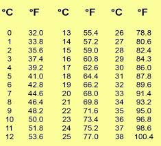 Celcius To Farenheit Conversion Chart Printable You Can Convert Celsius To Fahrenheit And Vice Versa Without