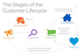 What Are The Stages Of The Customer Lifecycle