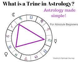 What Does Mars Mean In Birth Chart What Is A Trine In Astrology How Can I Interpret A Trine