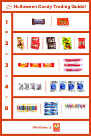 Snickers Bar Size Chart A Big Guide To Halloween Candy Trading A Cup Of Jo
