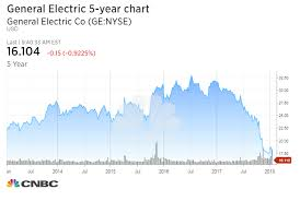 General Electric Shares Fall Below 16 As Epic Sell Off