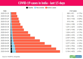 Fears of a third lockdown were sparked on friday morning after the state recorded five cases on thursday in relation to the breaking: In Charts India Lockdown Day 15 Total Covid 19 Cases State Wise Break Up And Global Tally