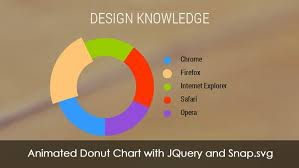 Animated Donut Chart Using Jquery And Snap Svg Design Well