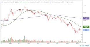 Cannabis Stock Bear Market Struggling To Reverse