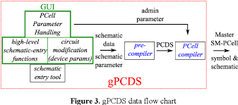 Figure 3 From Gpcds An Interactive Tool For Creating