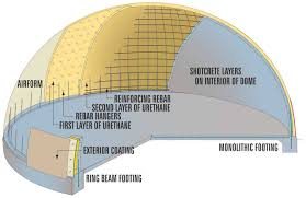 Cutaway  Schematic cutaway of the layers of the final Monolithic Dome.