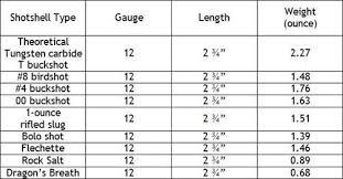 12 Gauge Shotgun Recoil Chart Best Picture Of Chart