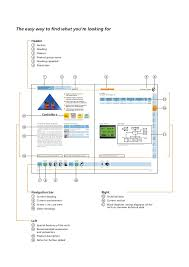 bus system as interface catalogue