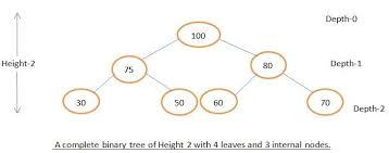 Heap Data Structure Basics Behind