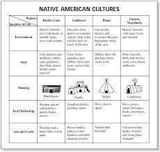 3 35 Best Hhc November Images On Pinterest Native American